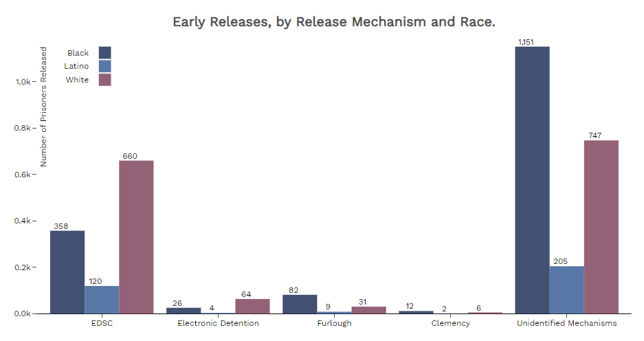 Early Releases by Release Mechanism and Race